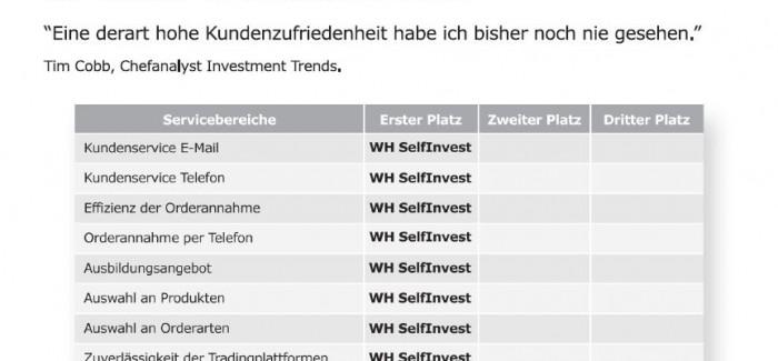 CFD, Forex & Futures: WHSelfinvest bringt 2 neue gratis Tradingsignale und wird bester im Broker Vergleich 2013