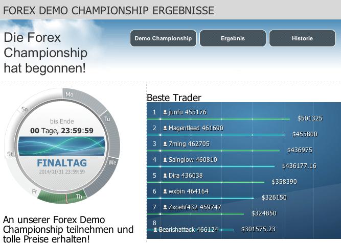 Forex championship 2014