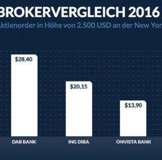 24 7 forex trading broker vergleich